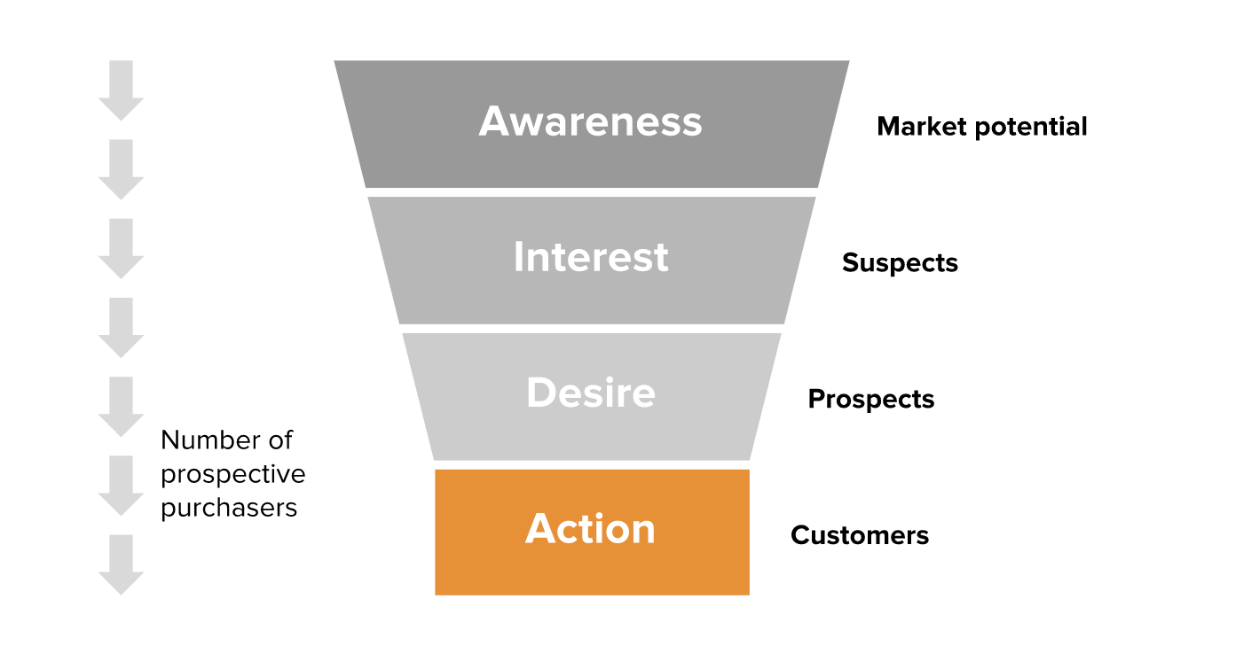 Digital_Marketing_Conversion_Funnel.png